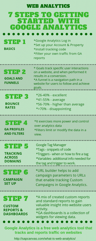 7steps-to-getting-started-with-google-analytics