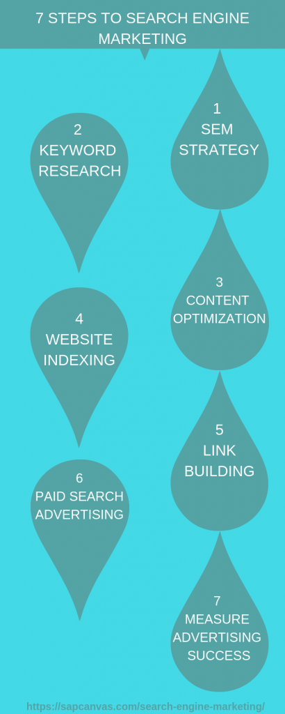 7-Steps to PPC Advertising