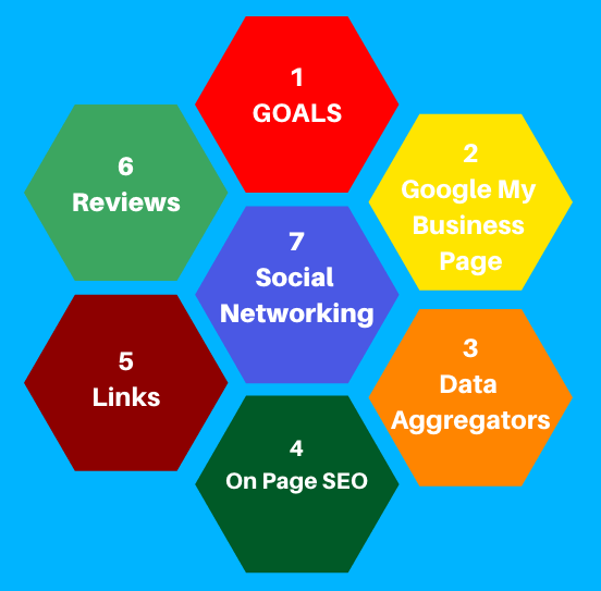 7Steps-local-SEO-Campaign