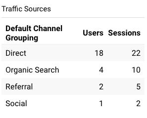 fig-widget-display -traffic -sources-in-dashboard