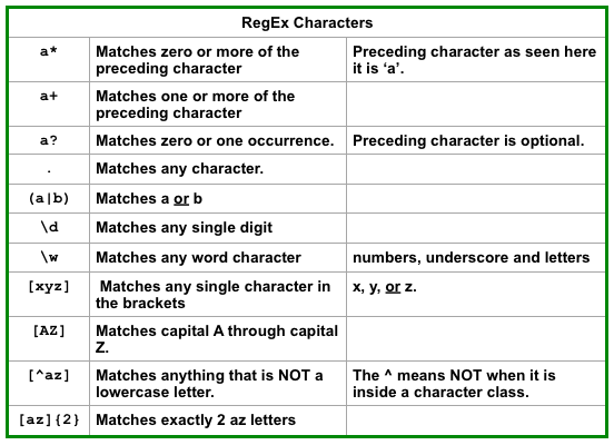 4 - RegEx Characters