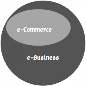 Image - e-Commerce & e-Business