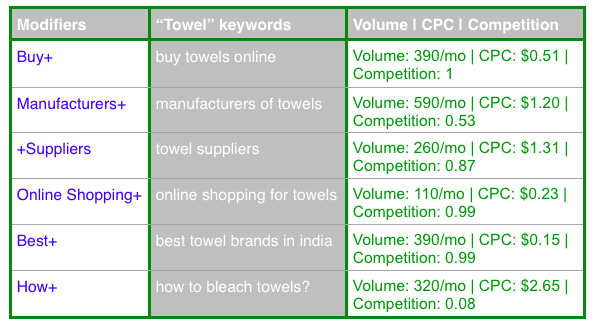 fig 1.3 Keyword Research: Modifiers