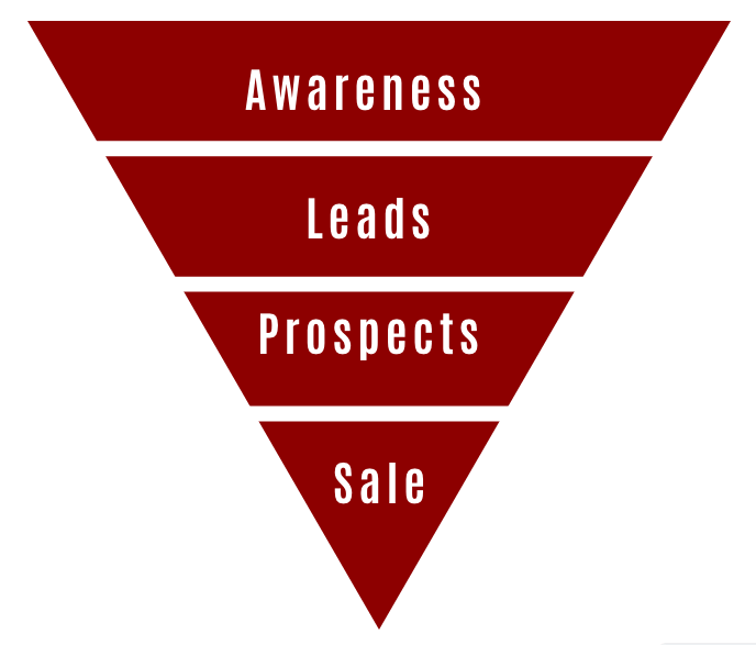fig 1.2 - Sales Funnels and Keyword Research