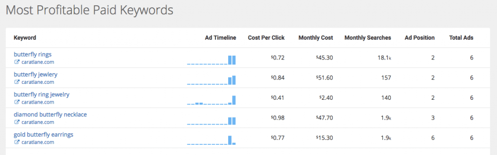 fig 2.2 - PPC Research Overview-Most Profitable Keywords