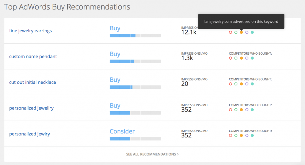 fig 2.4 - PPC Research Overview: Top AdWords Buy Recommendations