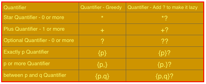 8 - Regex Basics - Quantifiers